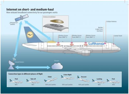 airplane wifi diagram