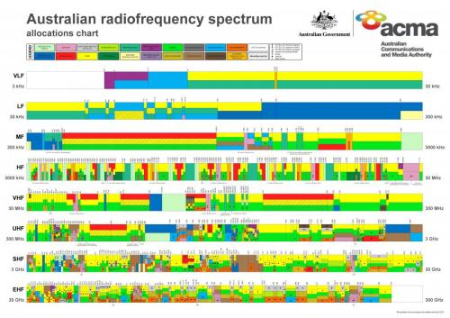 australian spectrum allocations