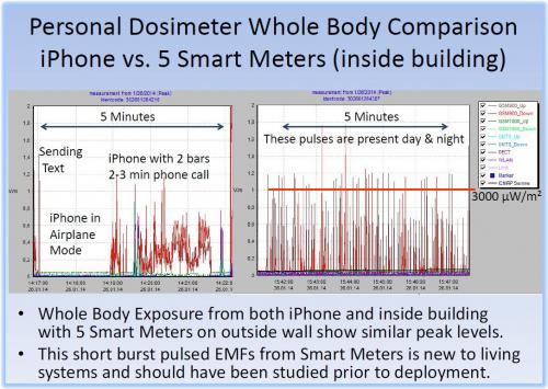 phone smartmeter dosimetry