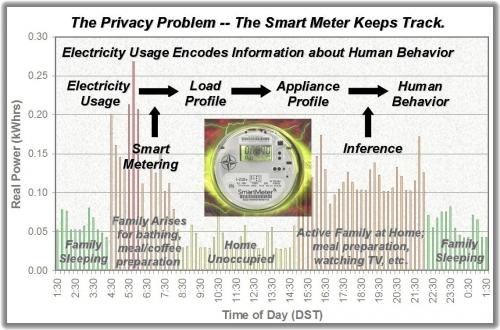 smartmeter profiles behaviour